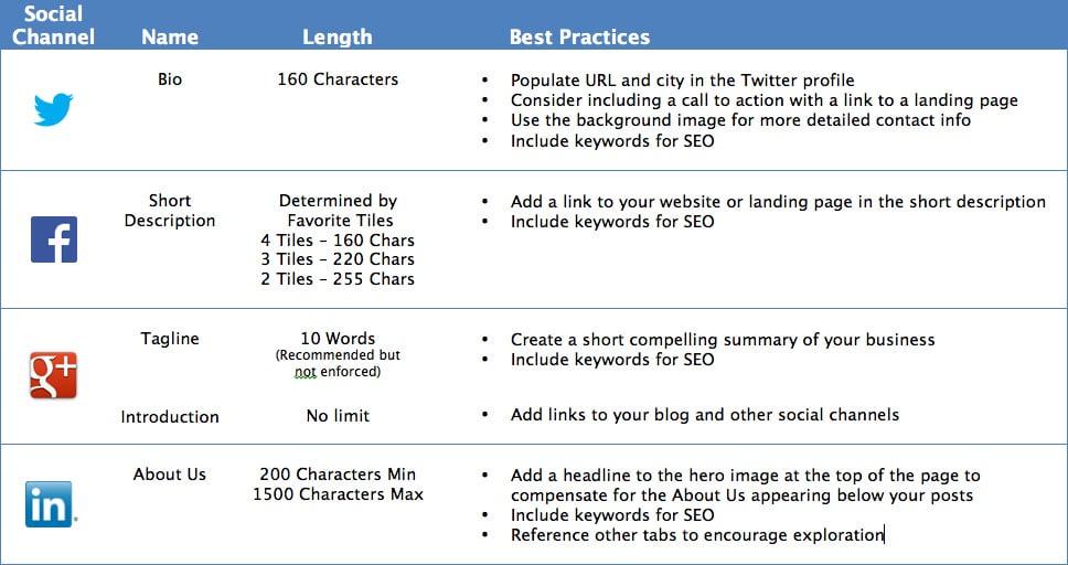 social-media-bio-best-practices-guide