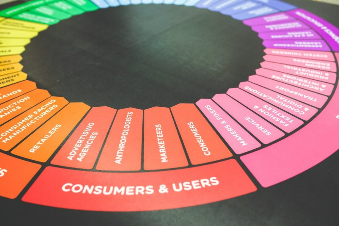 A color wheel indicating different segments of marketing