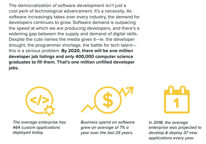 Business spend on software grew an average of 7% a year over the last 25 years.